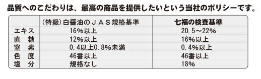 有機白醤油のJAS規格基準と七福醸造の検査基準の比較。